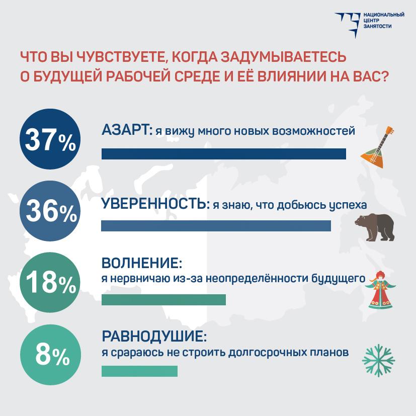 Будущее рабочей среды в России
